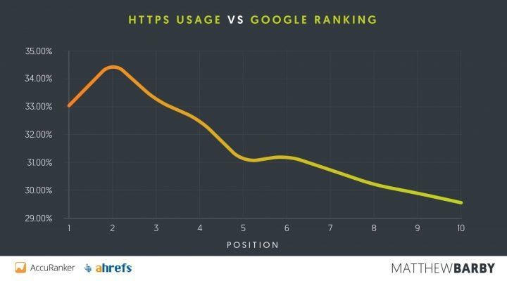 Sử dụng HTTPS so với xếp hạng của Google