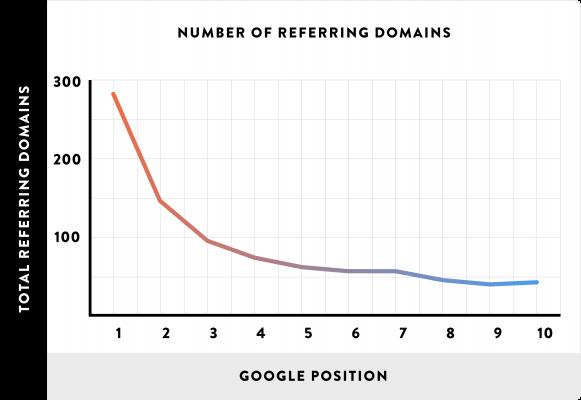 Mối tương quan giữa referring domains và thứ hạng của Google