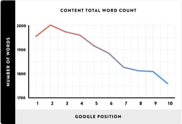 Số lượng từ so với vị trí xếp hạng trong Google (Nguồn ảnh: backlinko.com)
